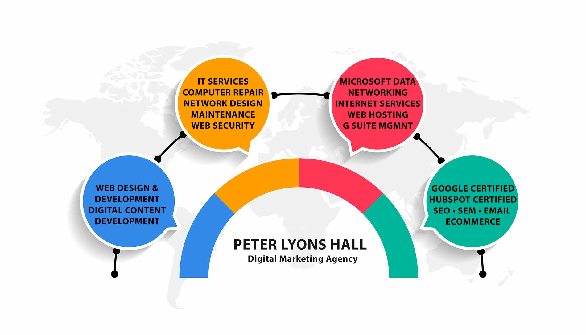 Peter Lyons Hall digital agency